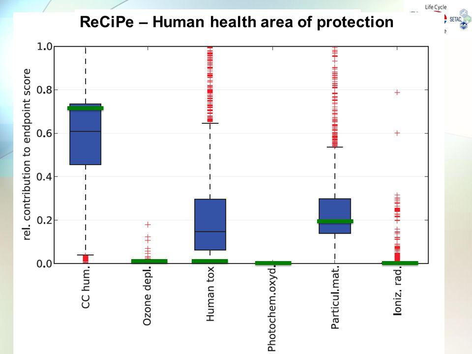ReCiPe – Human health area of protection