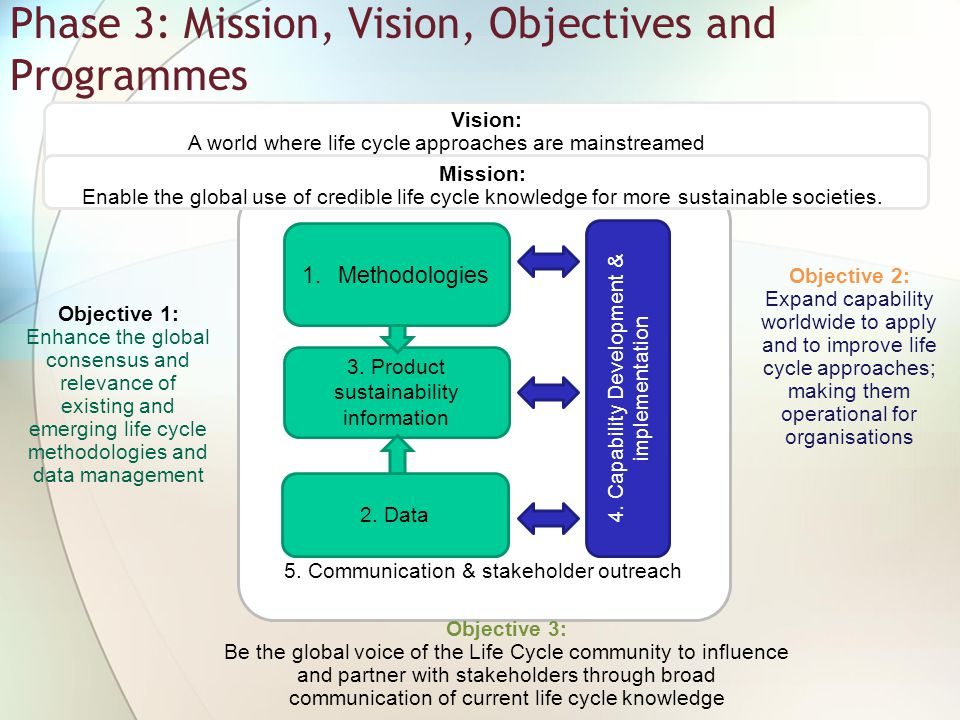 5. Communication & stakeholder outreach 3. Product sustainability information 4. Capability Development & implementation Phase 3: Mission, Vision, Obj
