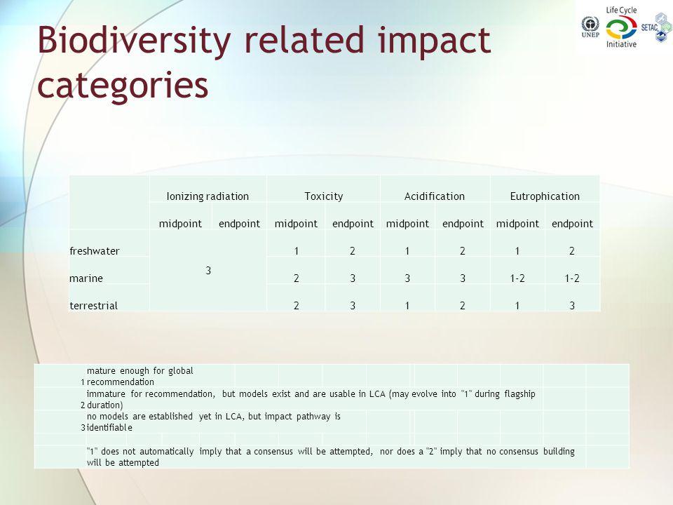 Biodiversity related impact categories Ionizing radiationToxicityAcidificationEutrophication midpointendpointmidpointendpointmidpointendpointmidpointe