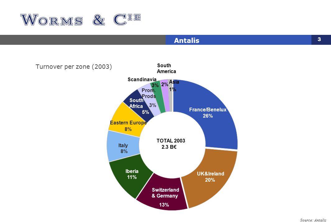3 Antalis Turnover per zone (2003) UK&Ireland 20% Switzerland & Germany 13% Iberia 11% France/Benelux 26% South Africa 5% Prom. Prods 3% Scandinavia 3