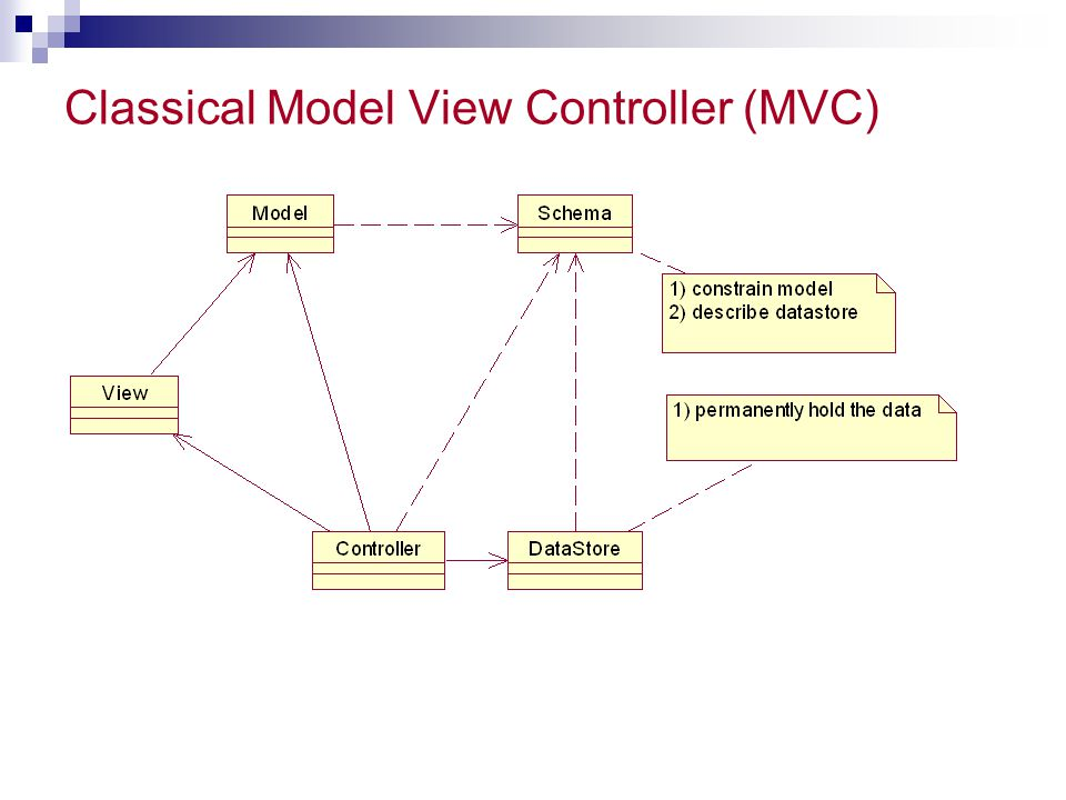 Classical Model View Controller (MVC)