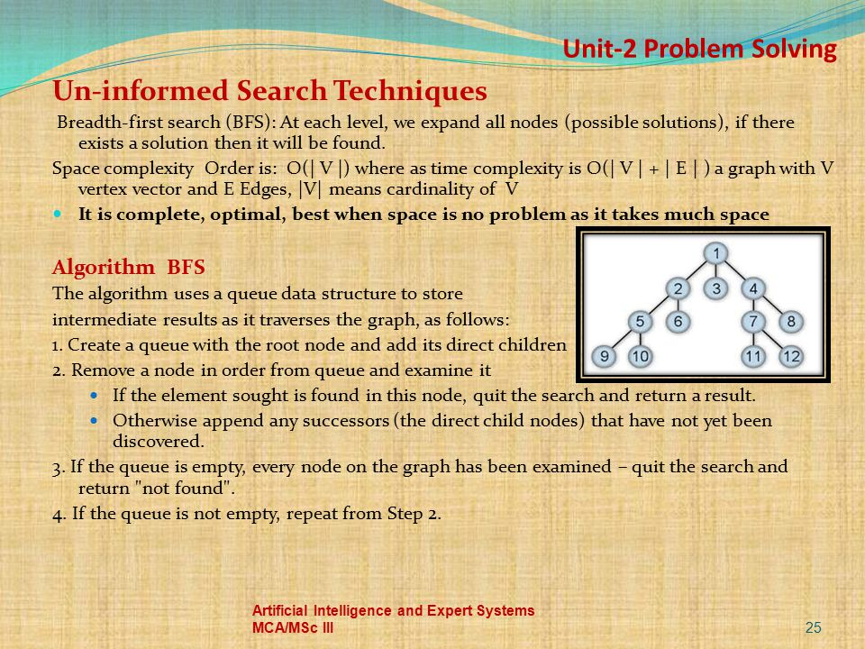 Unit-2 Problem Solving Un-informed Search Techniques Breadth-first search (BFS): At each level, we expand all nodes (possible solutions), if there exi