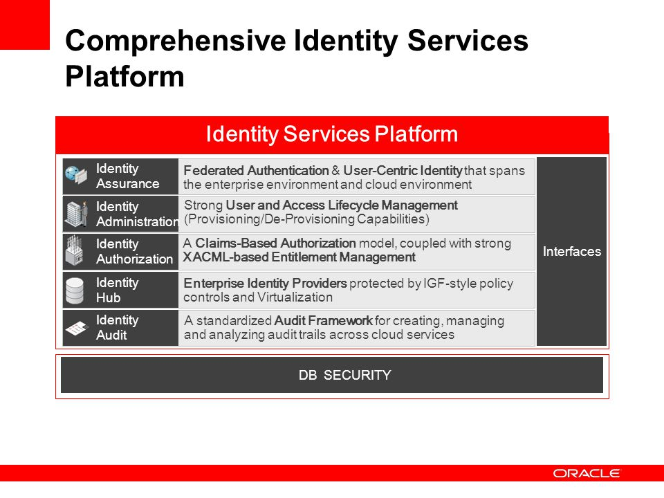 Comprehensive Identity Services Platform Enterprise Identity Providers protected by IGF-style policy controls and Virtualization Identity Assurance Id