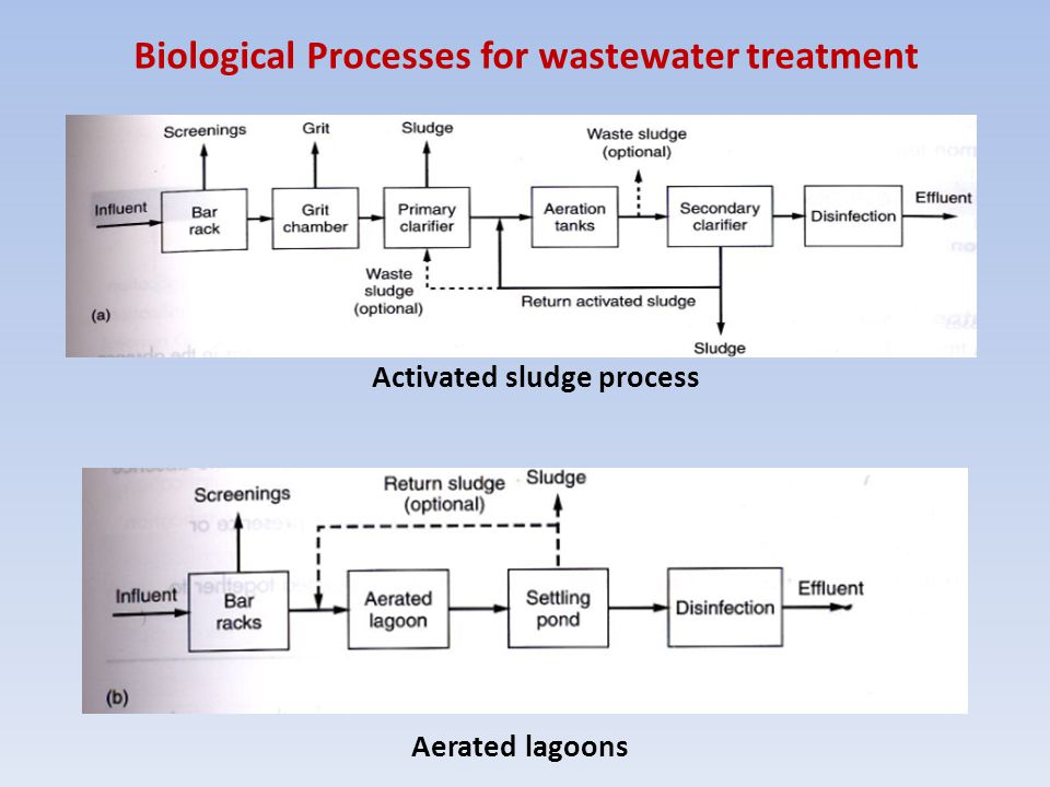 Activated sludge process Aerated lagoons Biological Processes for wastewater treatment