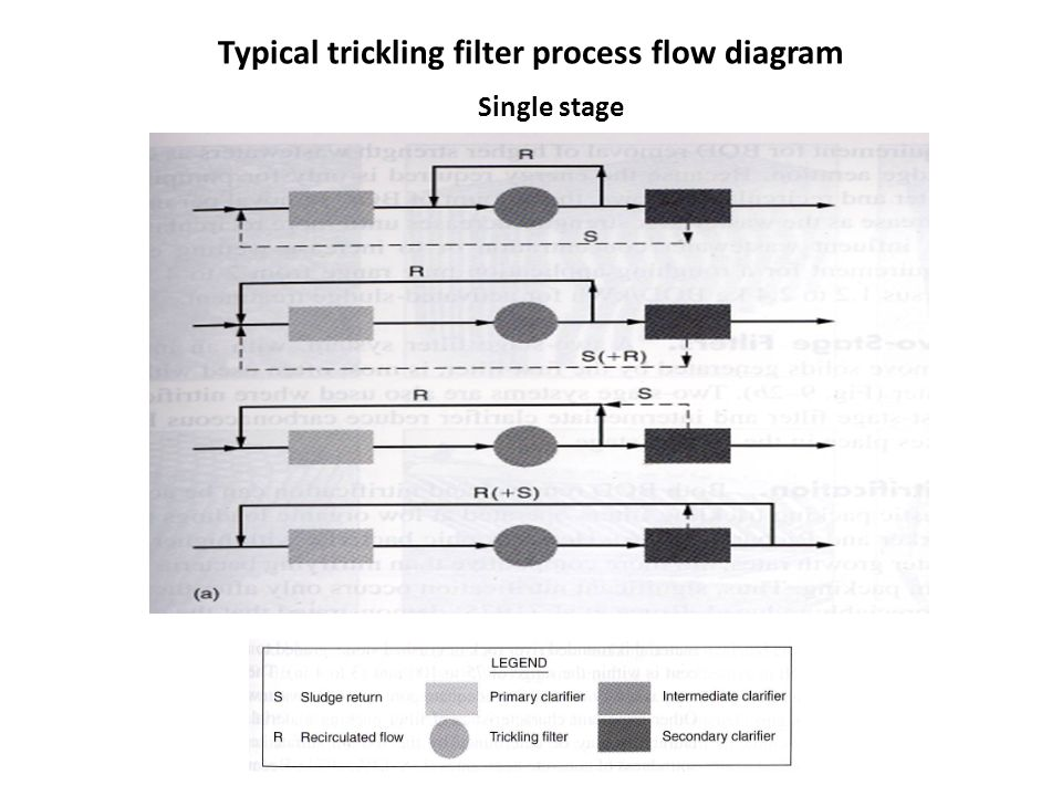 Typical trickling filter process flow diagram Single stage