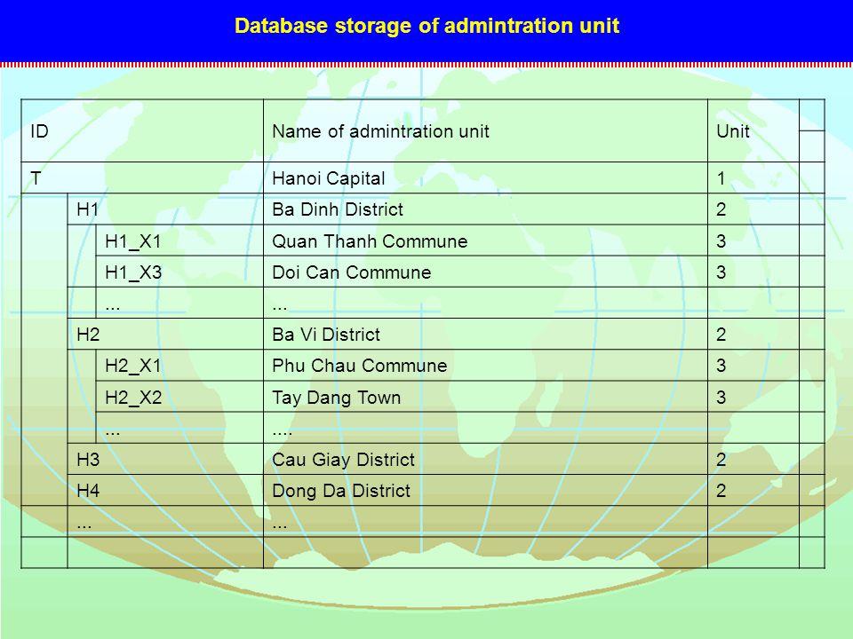 Database storage of admintration unit IDName of admintration unitUnit THanoi Capital1 H1Ba Dinh District2 H1_X1Quan Thanh Commune3 H1_X3Doi Can Commun
