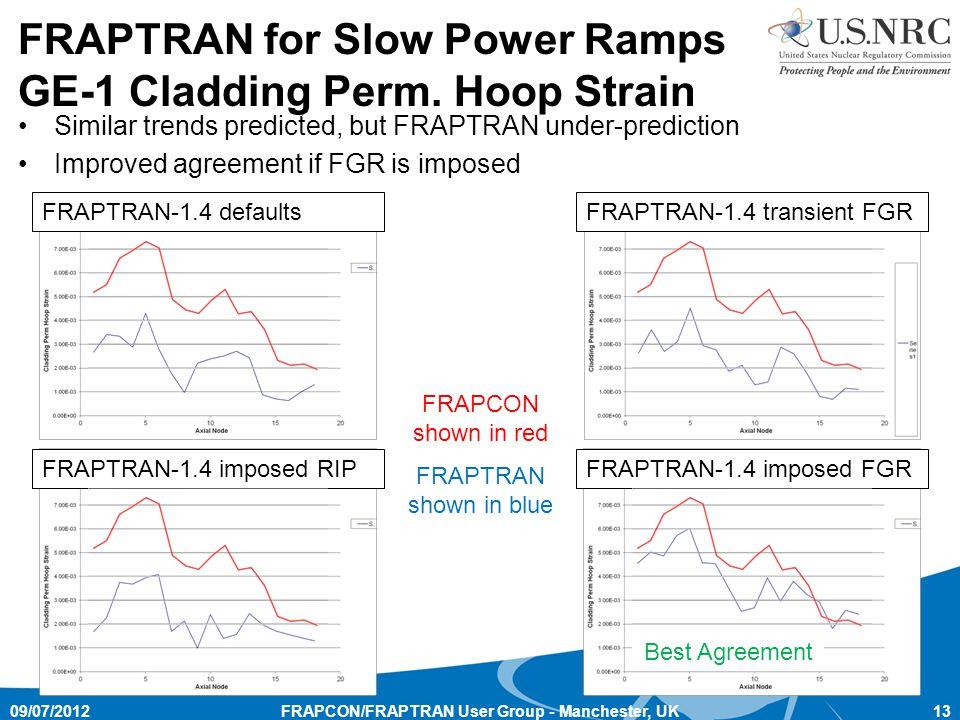 FRAPCON/FRAPTRAN User Group - Manchester, UK13 FRAPTRAN for Slow Power Ramps GE-1 Cladding Perm.