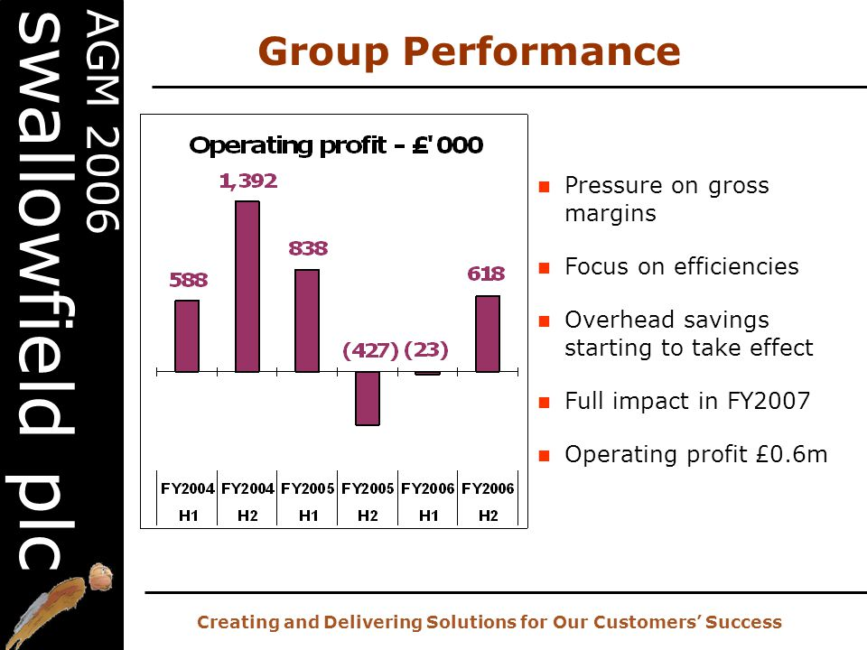 20 th AGM – 2 nd November 2006 Creating and Delivering Solutions for Our Customers' Success AGM 2006 swallowfield plc Group Performance Pressure on gross margins Focus on efficiencies Overhead savings starting to take effect Full impact in FY2007 Operating profit £0.6m