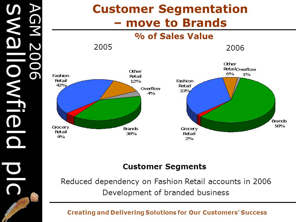 20 th AGM – 2 nd November 2006 Creating and Delivering Solutions for Our Customers' Success AGM 2006 swallowfield plc Customer Segmentation – move to Brands Customer Segments Reduced dependency on Fashion Retail accounts in 2006 Development of branded business 2005 2006 % of Sales Value