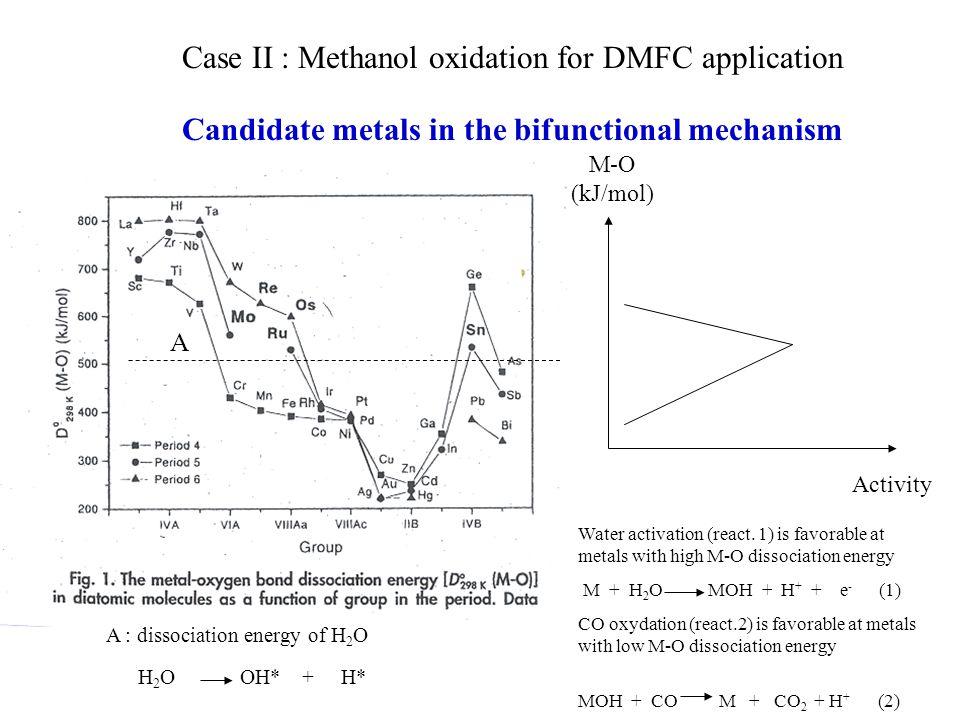 Candidate metals in the bifunctional mechanism A A : dissociation energy of H 2 O H 2 O OH* + H* M-O (kJ/mol) Activity Water activation (react.