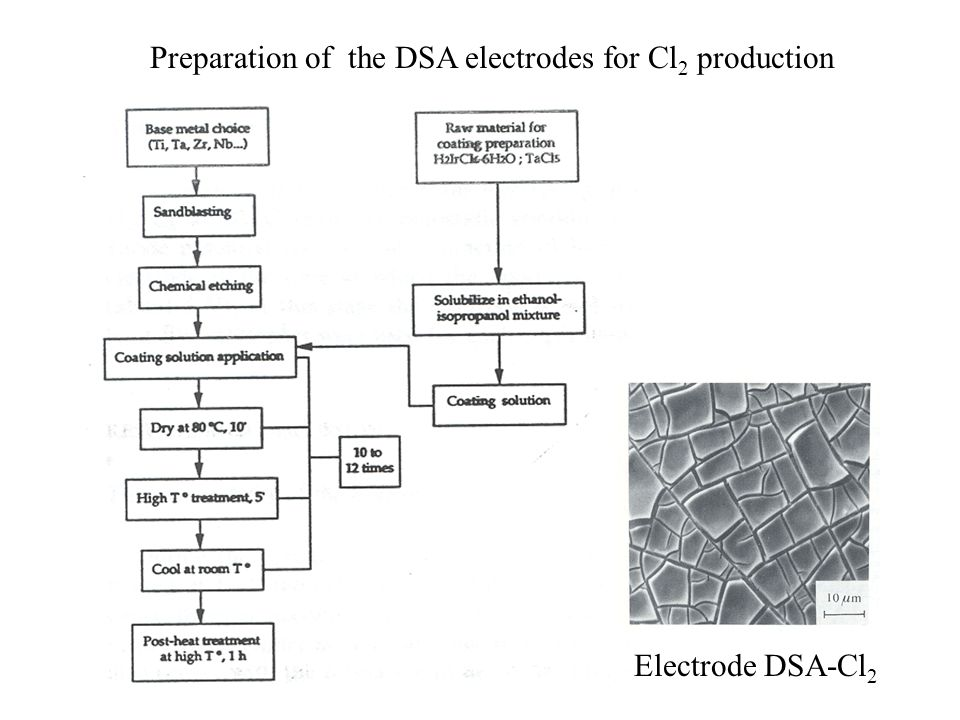 Preparation of the DSA electrodes for Cl 2 production Electrode DSA-Cl 2