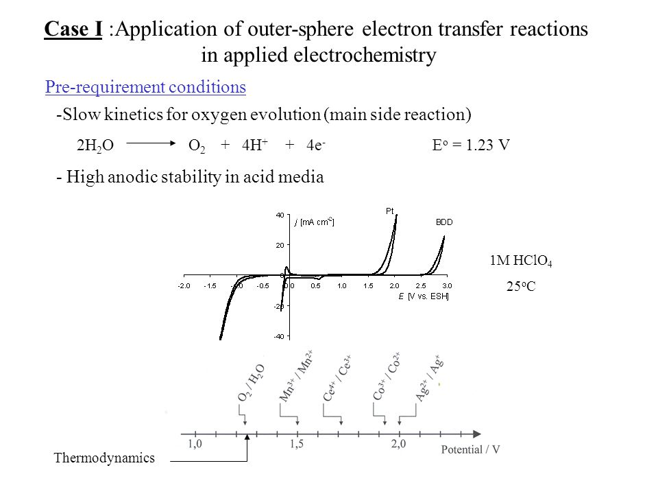 Pre-requirement conditions -Slow kinetics for oxygen evolution (main side reaction) 2H 2 O O 2 + 4H + + 4e - E o = 1.23 V - High anodic stability in acid media 1M HClO 4 25 o C Thermodynamics Case I :Application of outer-sphere electron transfer reactions in applied electrochemistry