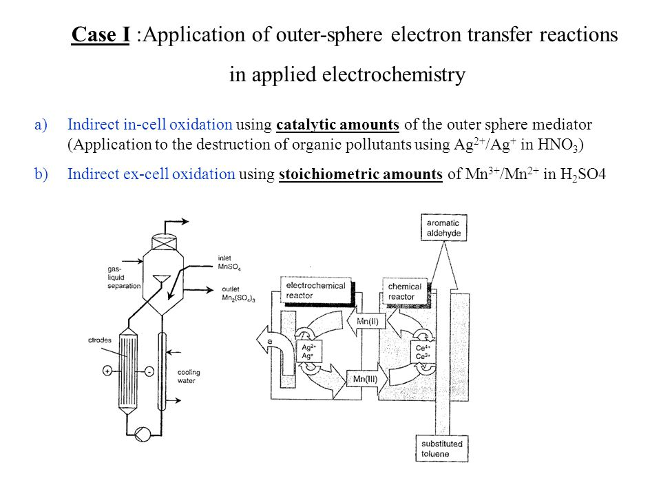 Case I :Application of outer-sphere electron transfer reactions in applied electrochemistry a)Indirect in-cell oxidation using catalytic amounts of the outer sphere mediator (Application to the destruction of organic pollutants using Ag 2+ /Ag + in HNO 3 ) b)Indirect ex-cell oxidation using stoichiometric amounts of Mn 3+ /Mn 2+ in H 2 SO4