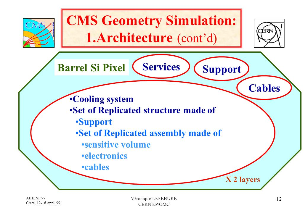 AIHENP'99 Crete, 12-16 April 99 Véronique LEFEBURE CERN EP/CMC 12 CMS Geometry Simulation: 1.Architecture (cont'd) Barrel Si Pixel Support Cables Services Cooling system Set of Replicated structure made of Support Set of Replicated assembly made of sensitive volume electronics cables X 2 layers