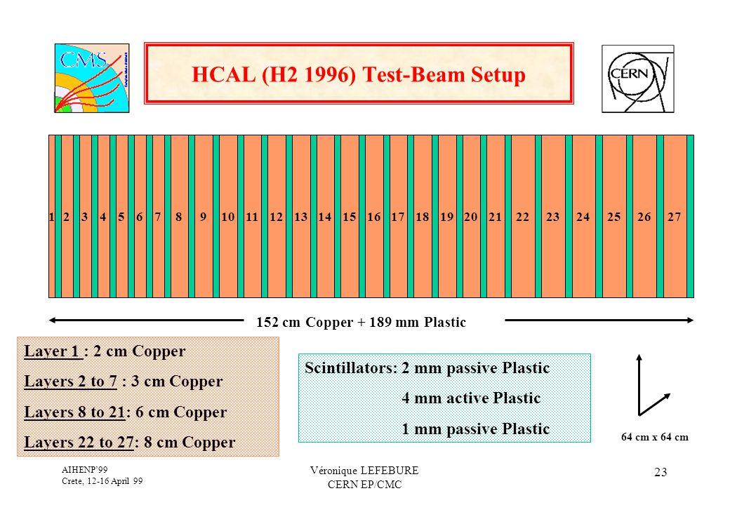 AIHENP'99 Crete, 12-16 April 99 Véronique LEFEBURE CERN EP/CMC 23 HCAL (H2 1996) Test-Beam Setup 123456789101112131415161718192021222324252627 1 Layer 1 : 2 cm Copper 2 Layers 2 to 7 : 3 cm Copper Layers 8 to 21: 6 cm Copper Layers 22 to 27: 8 cm Copper Scintillators: 2 mm passive Plastic 4 mm active Plastic 1 mm passive Plastic 152 cm Copper + 189 mm Plastic 64 cm x 64 cm