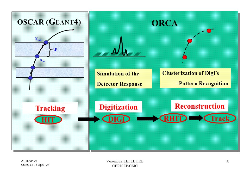 AIHENP'99 Crete, 12-16 April 99 Véronique LEFEBURE CERN EP/CMC 6 OSCAR ( G EANT 4 ) ORCA HIT Tracking X in X out ΔE ΔE Digitization DIGI Simulation of the Detector Response Clusterization of Digi's +Pattern Recognition Reconstruction Track RHIT
