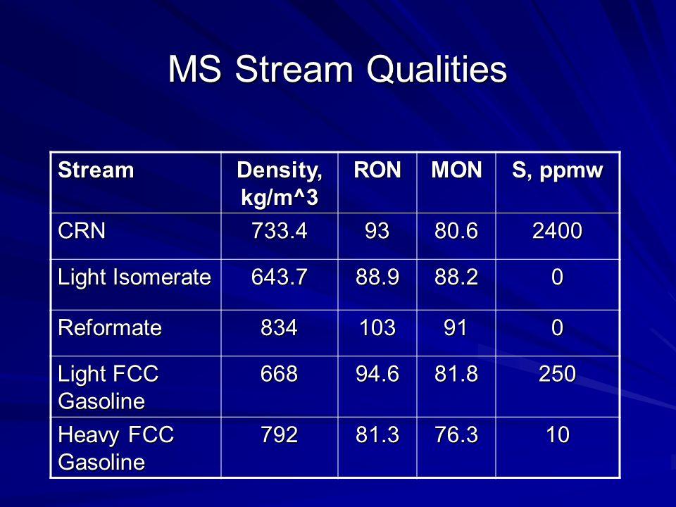 MS Stream Qualities Stream Density, kg/m^3 RONMON S, ppmw CRN733.49380.62400 Light Isomerate 643.788.988.20 Reformate834103910 Light FCC Gasoline 66894.681.8250 Heavy FCC Gasoline 79281.376.310
