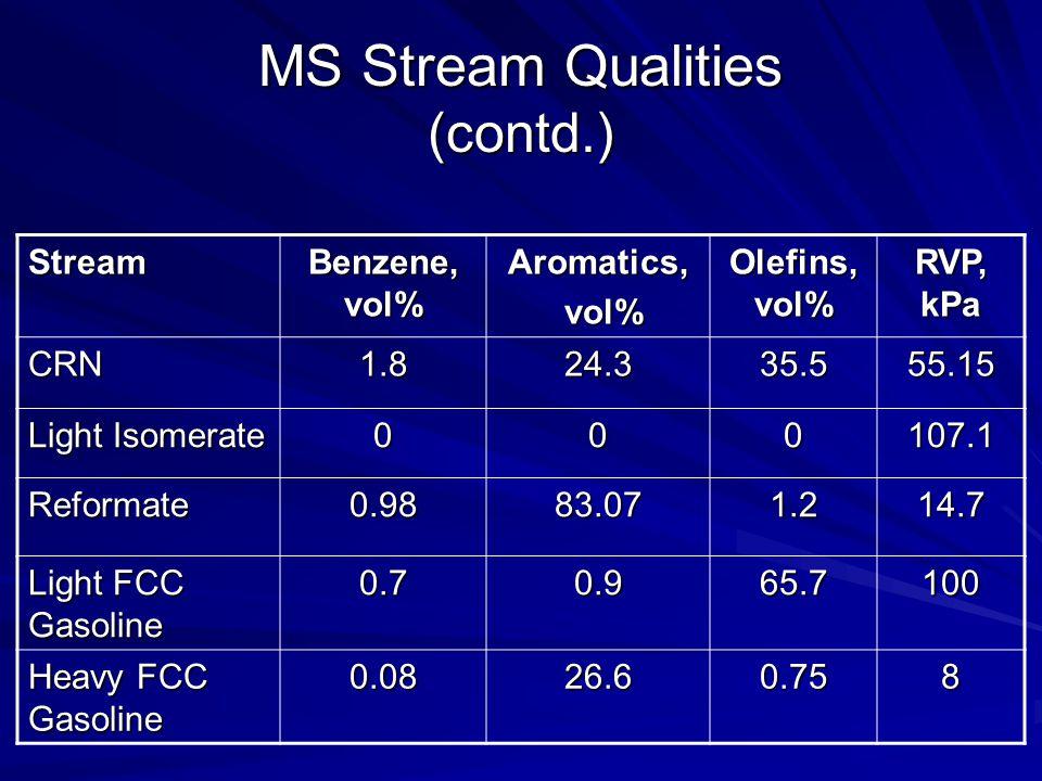 MS Stream Qualities (contd.) Stream Benzene, vol% Aromatics, vol% vol% Olefins, vol% RVP, kPa CRN1.824.335.555.15 Light Isomerate 000107.1 Reformate0.9883.071.214.7 Light FCC Gasoline 0.70.965.7100 Heavy FCC Gasoline 0.0826.60.758
