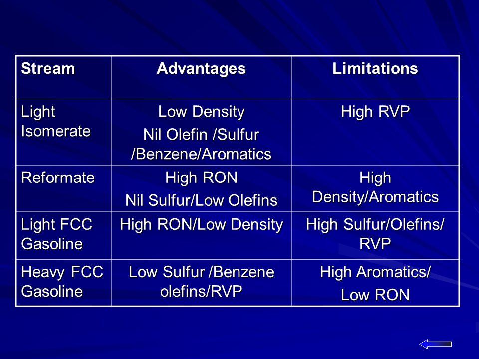 StreamAdvantagesLimitations Light Isomerate Low Density Nil Olefin /Sulfur /Benzene/Aromatics High RVP Reformate High RON Nil Sulfur/Low Olefins High Density/Aromatics Light FCC Gasoline High RON/Low Density High Sulfur/Olefins/ RVP Heavy FCC Gasoline Low Sulfur /Benzene olefins/RVP High Aromatics/ Low RON