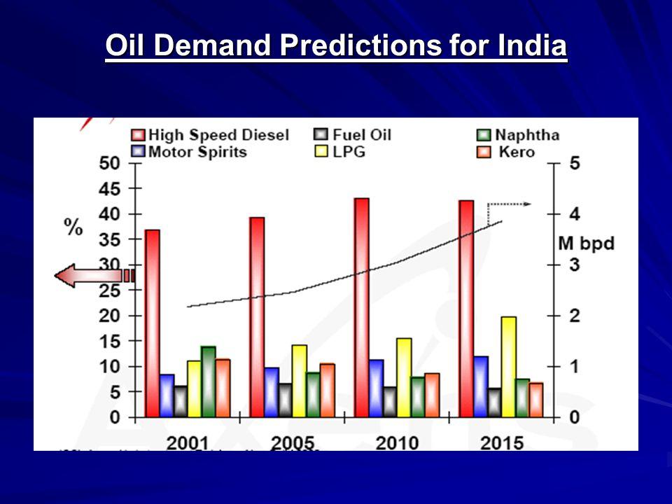 Oil Demand Predictions for India