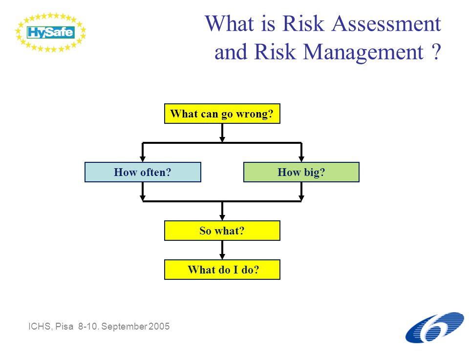ICHS, Pisa 8-10.September 2005 HAZID What is Risk Assessment and Risk Management .