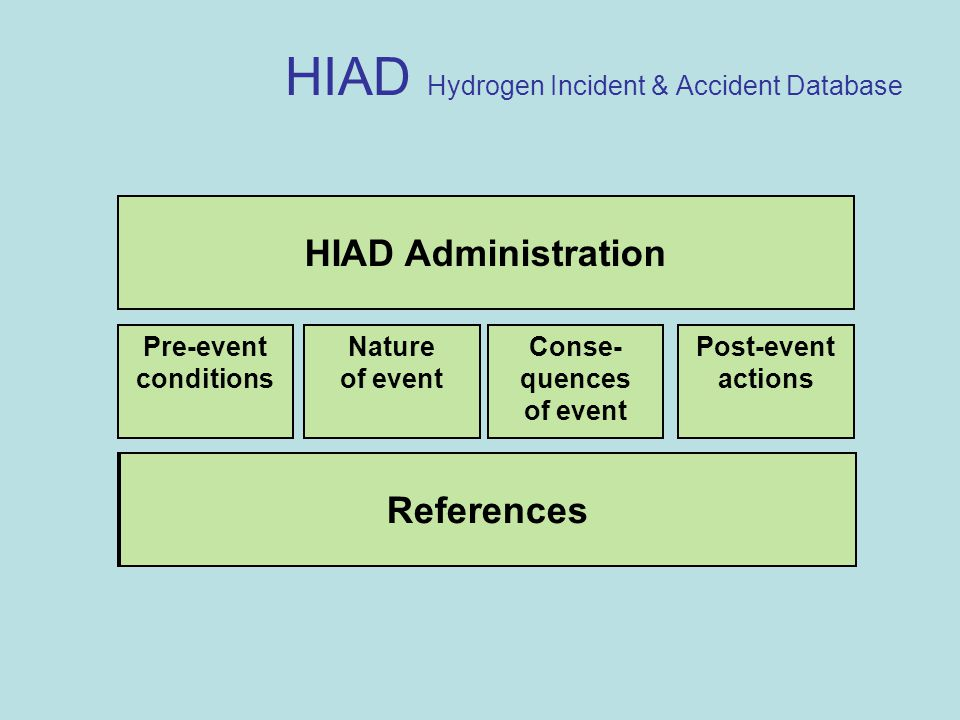 HIAD Hydrogen Incident & Accident Database HIAD Administration Pre-event conditions Nature of event Post-event actions Conse- quences of event References