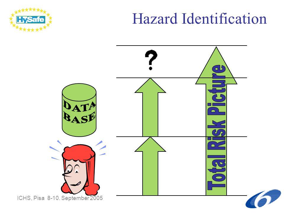 ICHS, Pisa 8-10. September 2005 Hazard Identification