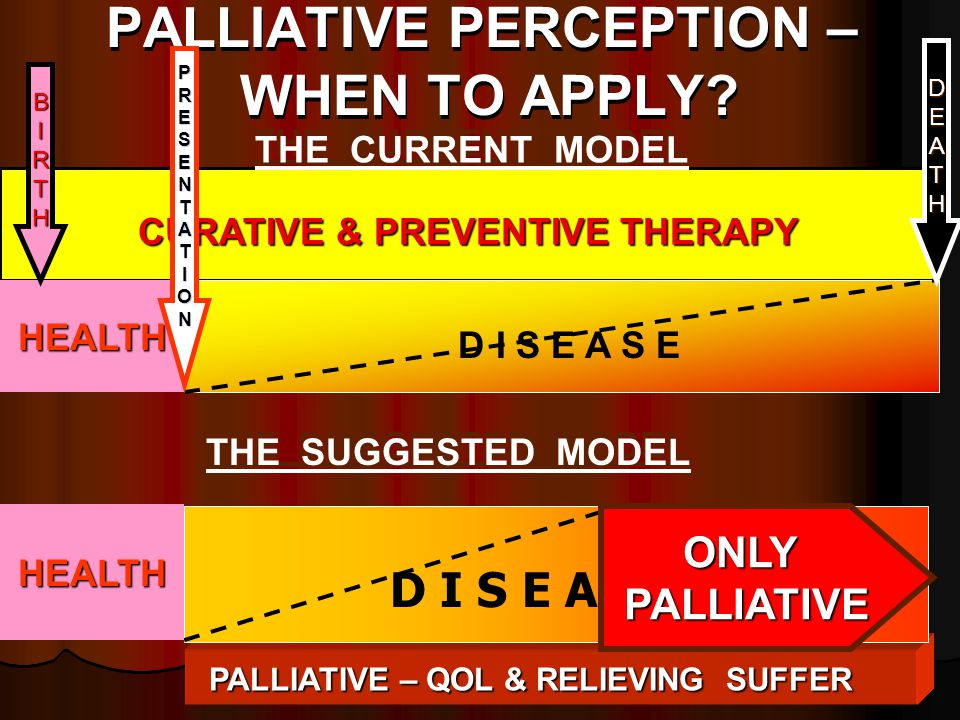 CURATIVE & PREVENTIVE THERAPY D I S E A S E PALLIATIVE – QOL & RELIEVING SUFFER D I S E A S E ONLYPALLIATIVE PALLIATIVE PERCEPTION – WHEN TO APPLY? HE