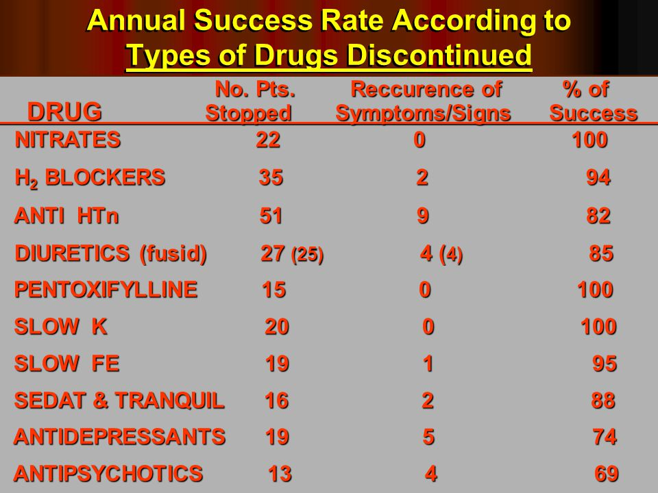 No. Pts. Reccurence of % of. DRUG Stopped Symptoms/Signs Success. NITRATES 22 0 100 NITRATES 22 0 100 H 2 BLOCKERS 35 2 94 H 2 BLOCKERS 35 2 94 ANTI H