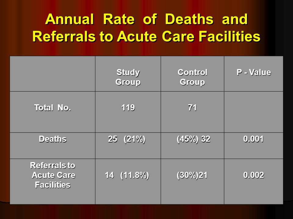 P - Value ControlGroupStudyGroup 71119 Total No. 0.001 (45%) 32 (45%) 32 25 (21%) Deaths 0.002 (30%)21 14 (11.8%) Referrals to Acute Care Acute CareFa