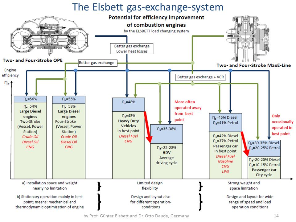 Aggregate - Wirkungsgrad by Prof. Günter Elsbett and Dr. Otto Daude, Germany 14 The Elsbett gas-exchange-system
