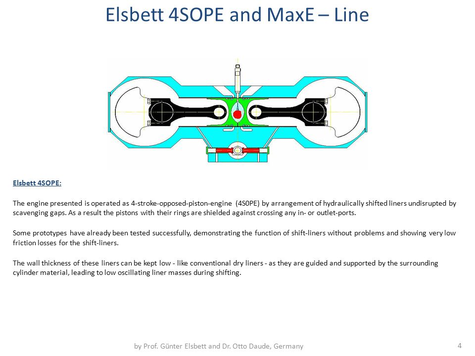 Elsbett 4SOPE: The engine presented is operated as 4-stroke-opposed-piston-engine (4S0PE) by arrangement of hydraulically shifted liners undisrupted b