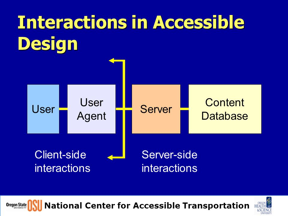 National Center for Accessible Transportation Interactions in Accessible Design User User Agent Client-side interactions Server Content Database Server-side interactions