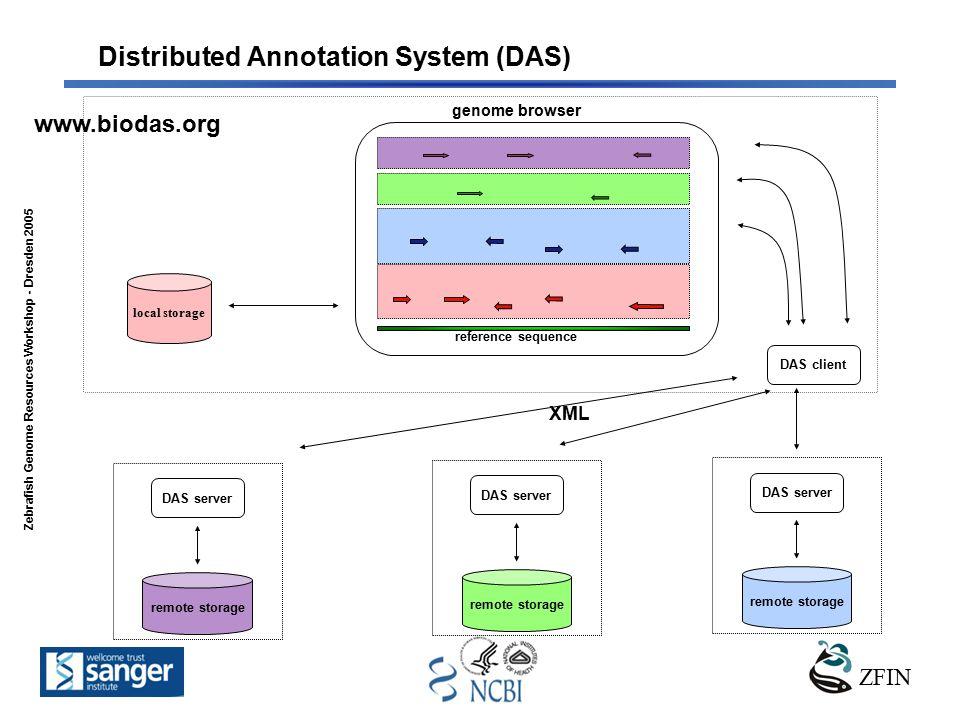 ZFIN Zebrafish Genome Resources Workshop - Dresden 2005 www.biodas.org reference sequence genome browser local storage remote storage DAS server remote storage DAS server remote storage DAS server XML DAS client Distributed Annotation System (DAS)