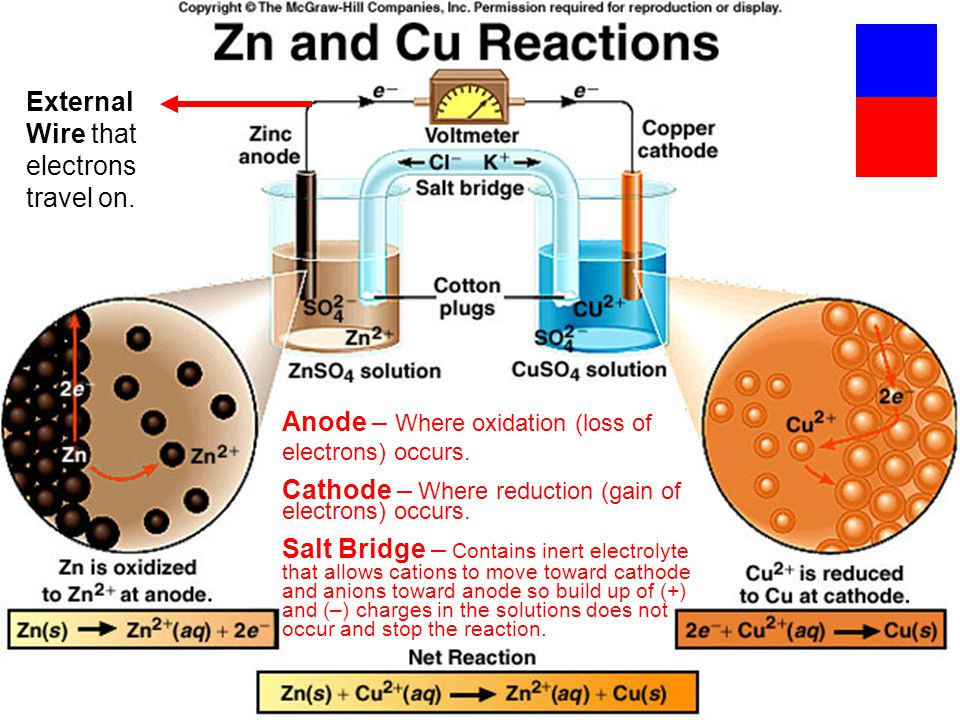 Copyright © The McGraw-Hill Companies, Inc. Permission required for reproduction or display. Anode – Where oxidation (loss of electrons) occurs. Catho