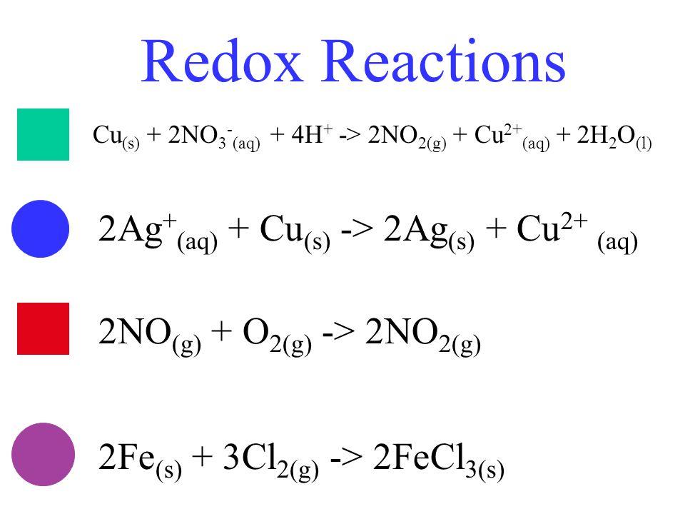 Redox Reactions Cu (s) + 2NO 3 - (aq) + 4H + -> 2NO 2(g) + Cu 2+ (aq) + 2H 2 O (l) 2Ag + (aq) + Cu (s) -> 2Ag (s) + Cu 2+ (aq) 2NO (g) + O 2(g) -> 2NO