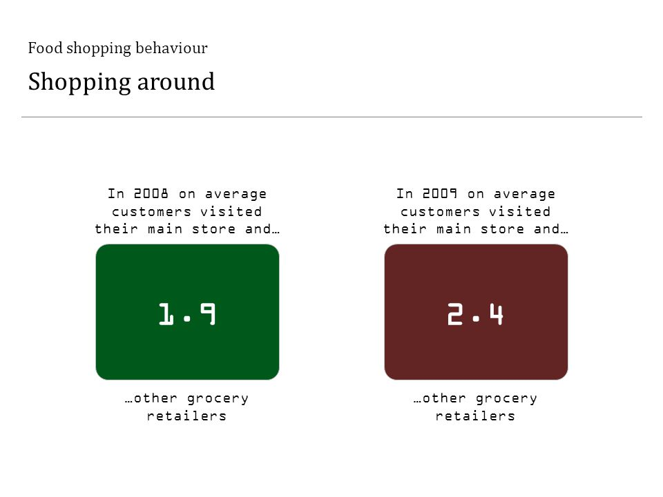 Food shopping behaviour Shopping around 1.9 …other grocery retailers In 2008 on average customers visited their main store and… 2.4 In 2009 on average customers visited their main store and… …other grocery retailers