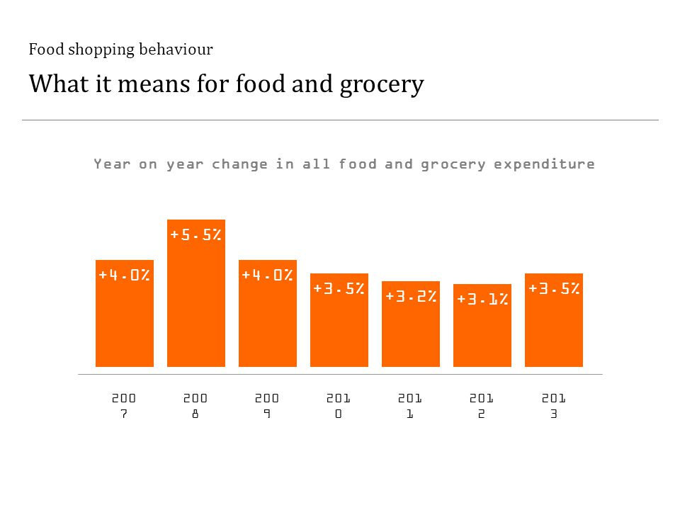 Food shopping behaviour What it means for food and grocery +4.0% +5.5% +3.5% 200 7 200 8 200 9 201 0 +3.2% 201 1 +3.1% 201 2 +3.5% 201 3 +4.0% Year on year change in all food and grocery expenditure