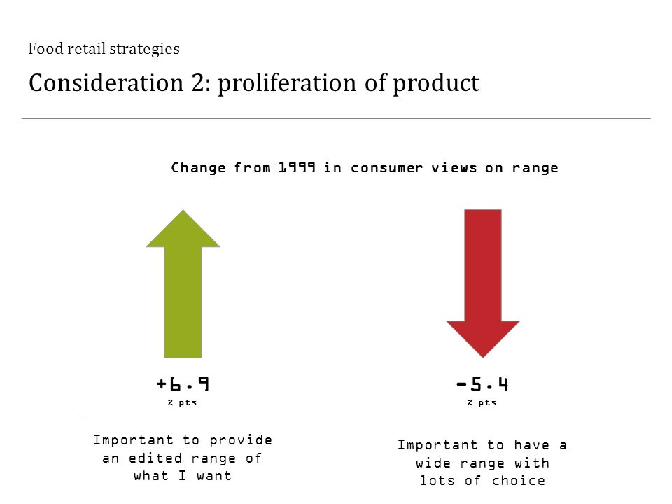 Food retail strategies Consideration 2: proliferation of product Important to have a wide range with lots of choice Important to provide an edited range of what I want +6.9 % pts -5.4 % pts Change from 1999 in consumer views on range
