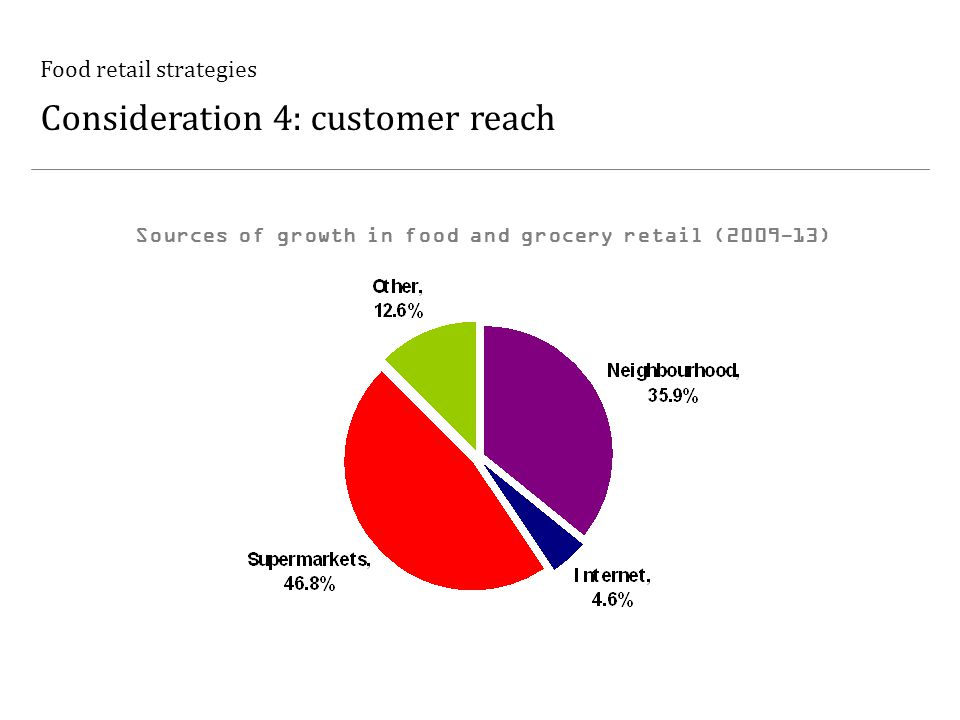 Food retail strategies Consideration 4: customer reach Sources of growth in food and grocery retail (2009-13)