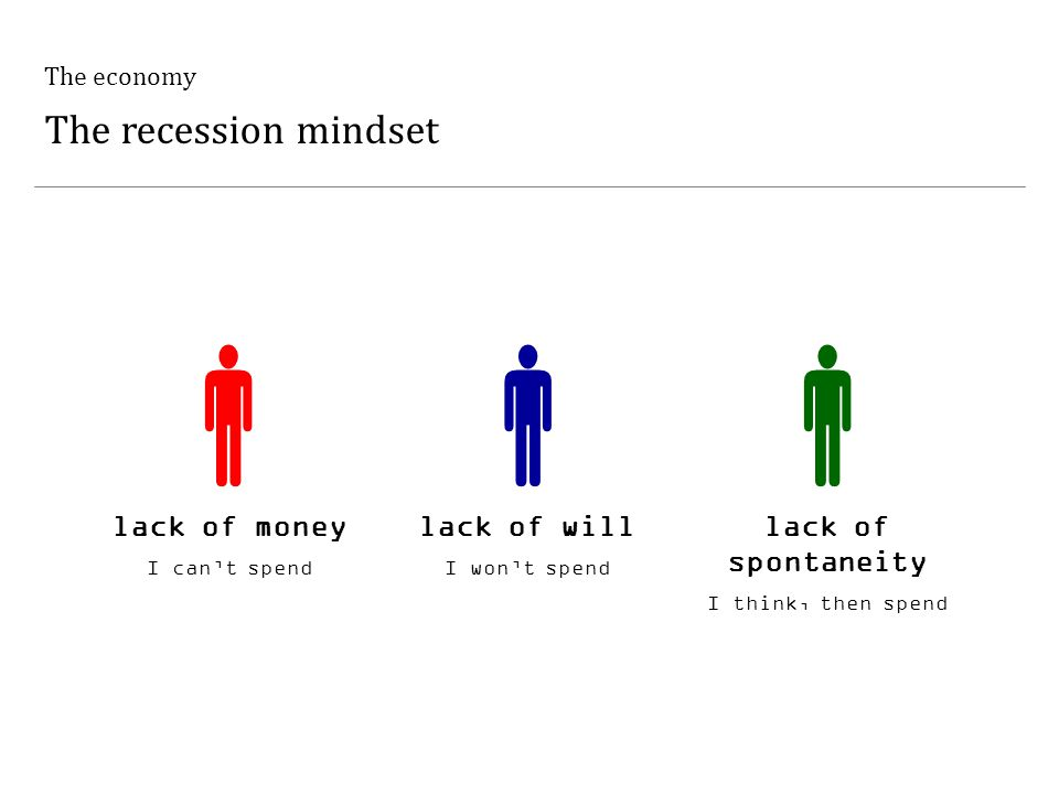 The economy The recession mindset  lack of money I can't spend  lack of will I won't spend  lack of spontaneity I think, then spend