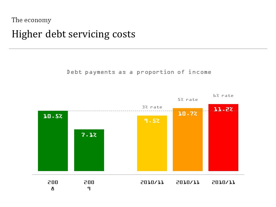 The economy Higher debt servicing costs Debt payments as a proportion of income 10.5% 200 8 7.1% 200 9 9.5% 2010/11 10.7% 2010/11 11.2% 2010/11 3% rate 5% rate 6% rate