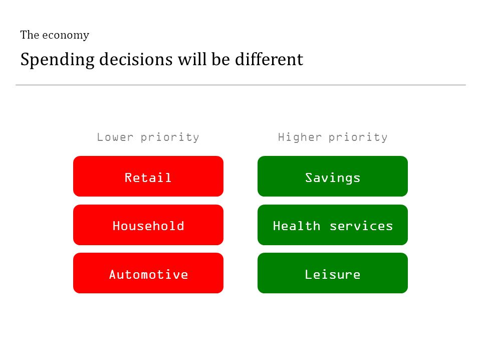 The economy Spending decisions will be different RetailSavings HouseholdHealth services AutomotiveLeisure Lower priorityHigher priority