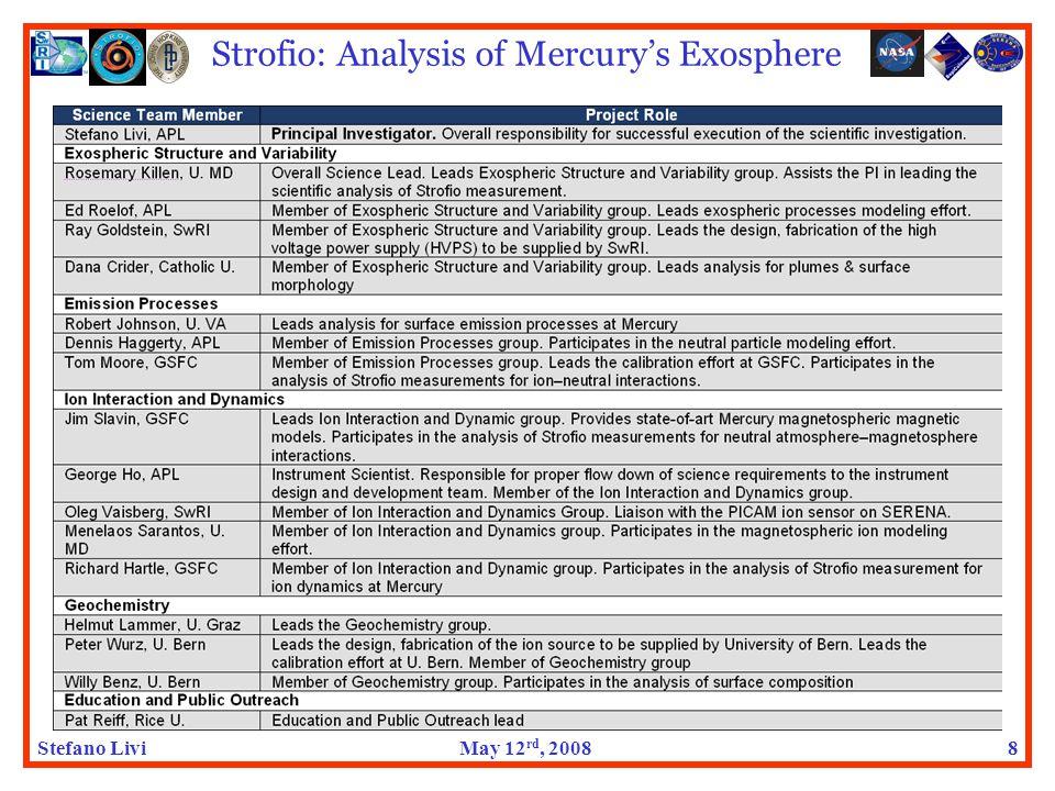 Stefano LiviMay 12 rd, 2008 Strofio: Analysis of Mercury's Exosphere 8
