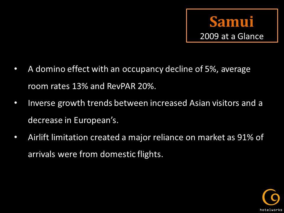 Samui 2009 at a Glance