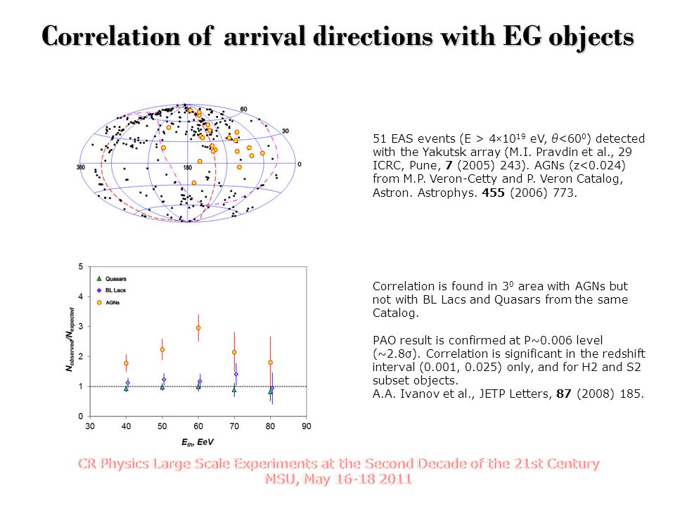 Correlation of arrival directions with EG objects 51 EAS events (E > 4×10 19 eV, θ<60 0 ) detected with the Yakutsk array (M.I. Pravdin et al., 29 ICR