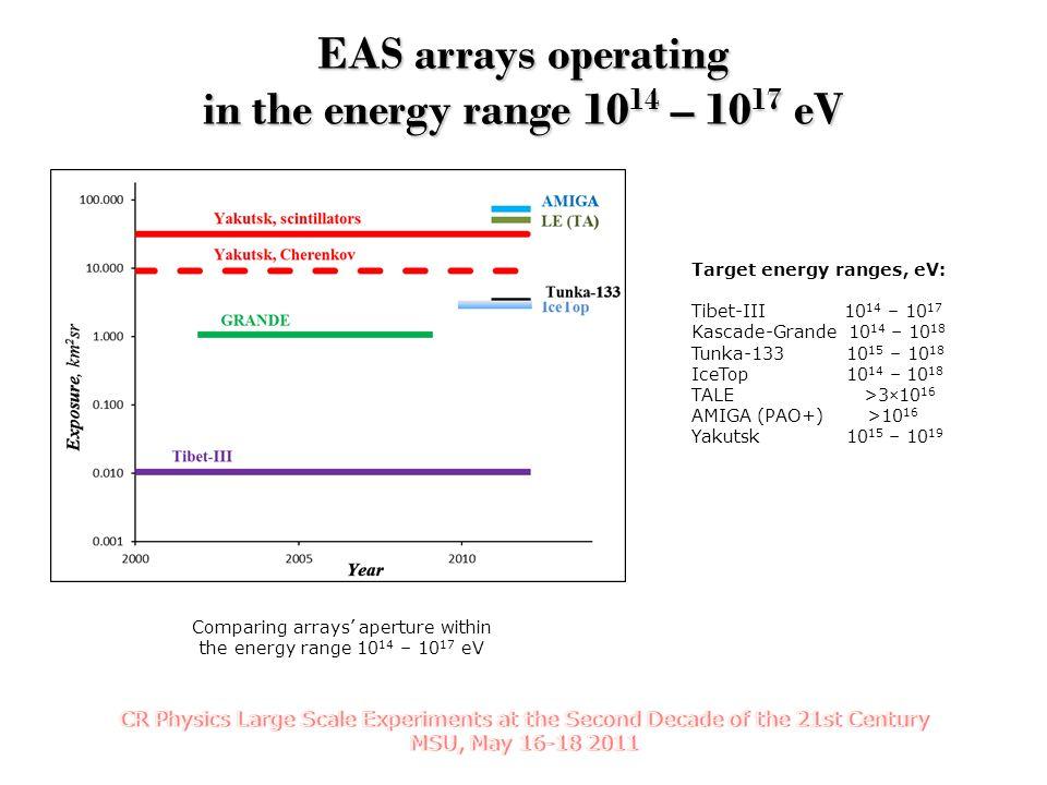 EAS arrays operating in the energy range 10 14 – 10 17 eV Comparing arrays' aperture within the energy range 10 14 – 10 17 eV Target energy ranges, eV