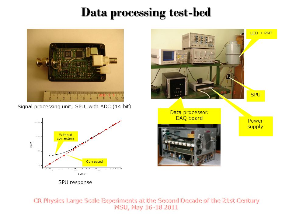 SPU response Signal processing unit, SPU, with ADC (14 bit) Data processing test-bed SPU Data processor. DAQ board Power supply Corrected Without corr
