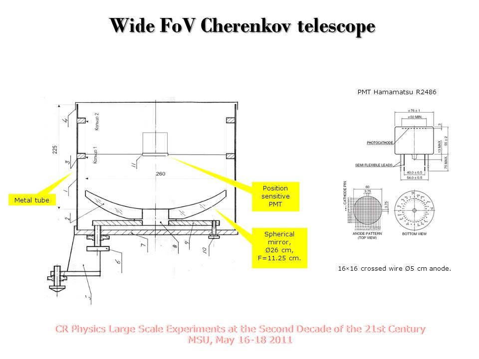 Wide FoV Cherenkov telescope Wide FoV Cherenkov telescope Spherical mirror, Ø26 cm, F=11.25 cm. Position sensitive PMT PMT Hamamatsu R2486 Metal tube