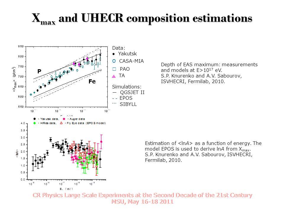 Depth of EAS maximum: measurements and models at E>10 17 eV. S.P. Knurenko and A.V. Sabourov, ISVHECRI, Fermilab, 2010. Estimation of as a function of